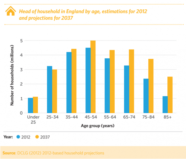 Graph shows that a higher number of households will be headed by people in older age groups in 2037 compared to 2012.