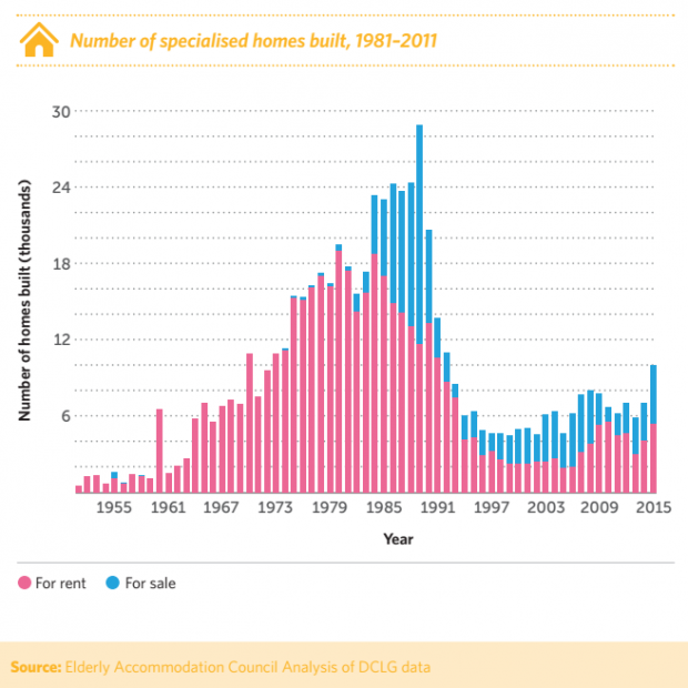The graphs shows that fewer specialised homes are built today than were built in the 70s and 80s.