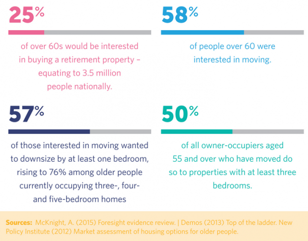 The image shows that 58% of people over 60 were interested in moving house.