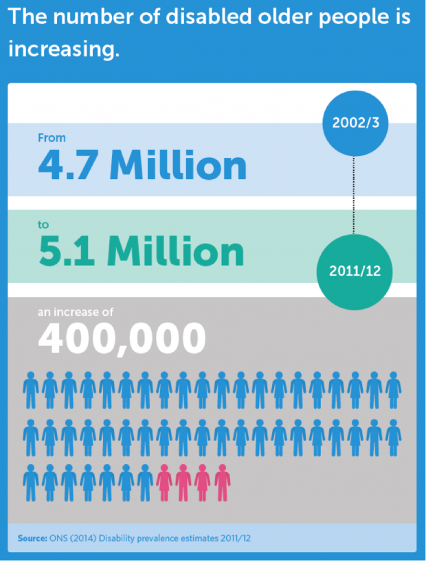 Image states that the number of disabled older people is increasing. From 4.7million in 2002/3 to 5.1 million in 2011/12. This is an increase of 400,000.
