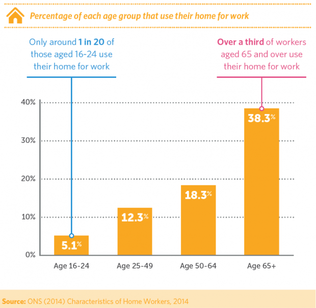 Graph shows that 38.3% workers aged 65 and over use their home for work, compared to only 5.1% of workers aged 16 to 24.