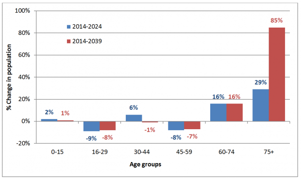 Chart shows that the biggest % change in population occurs in the over 75 age group for both 2014 to 2024 and 2014 to 2039.