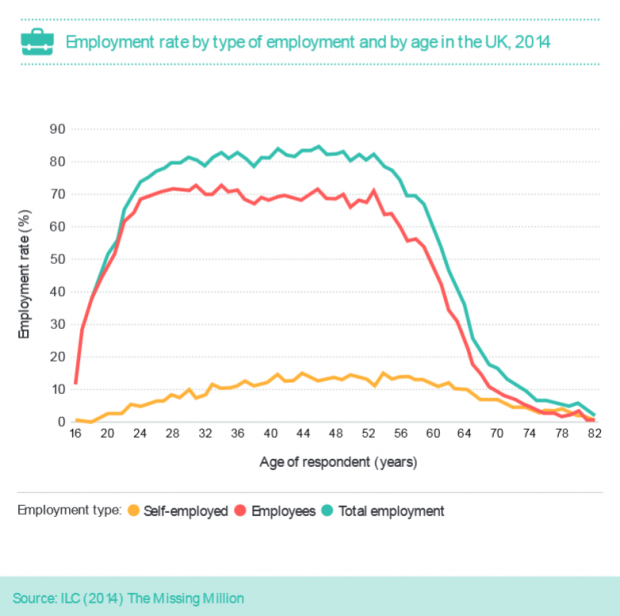 Employment rate by type of employment and by age in the UK, 2014. There is a sharp decline in employment rate from around 52 years for people who are employees. There is a gentler decline in the employment rate of self-employed people from about the same age.