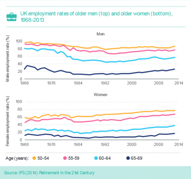 UK employment rates of older men and older women 1968 to 2013. There is a slight increase from around 1990 in both the male and female employment rates.