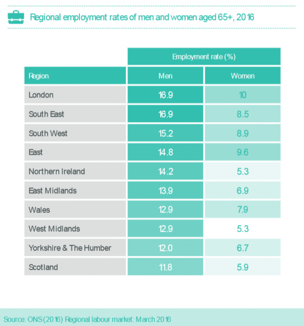 Regional employment rates of men and women aged 65+, 2016. The employment rate is highest in London and the South East. Lowest in Scotland, and Yorkshire & the Humber.