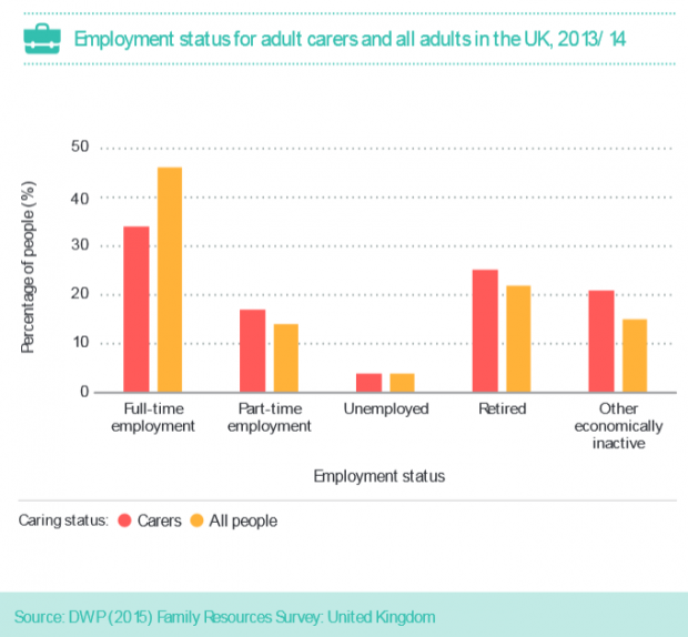 5 - Employment status for adult carers and all adults in the UK, 2013 to 2014. The percentage of people in full time or part time employment is lower for carers than all people.