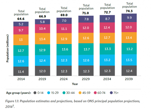 Figure 1.1 from Foresight's Future of an Ageing Population report. The data demonstrates that over 70% of UK population growth between 2014 and 2039 will be in the over 60 age group, an increase from 14.9 million to 21.9 million people.