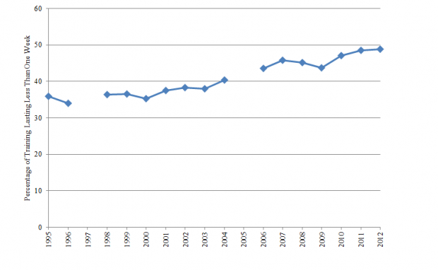 The graph shows that there was an increase in the percentage of training lasting less than one week from 1995 to 2012.