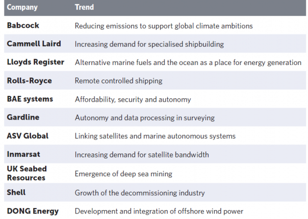 A table listing 11 companies and the trend they are associated with: Babcock, Cammell Laird, Lloyds Register, Rolls-Royce, BAE systems, Gardline, ASV Global, Inmarsat, UK Seabed Resources, Shell, DONG Energy.