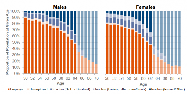 The charts show the proportion of males and females in the population at a single age from 50 to 70 who are either employed, unemployed or inactive. The proportion of males and females that are inactive increases with age.
