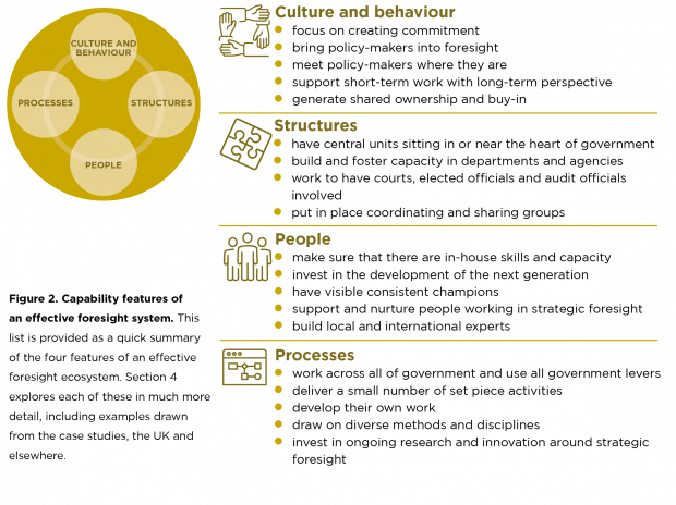 This diagram shows a quick summary of the four features of an effective foresight ecosystem explored in Section 5 of the report.